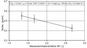 Bild 5: Einfluss des Massendurchsatzverhältnisses (MV) auf die Foliendichte bei konstanten Druckgradienten: Durch steigende MV nimmt die Foliendichte bei gleichen Zellgrößen ab. (Bildquelle: IKV Aachen)