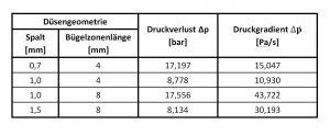 Tabelle 1: Analytische Berechnung des Druckverlusts und des Druckgradienten bei einem Gesamtmassendurchsatz von 8,1 kg/h.