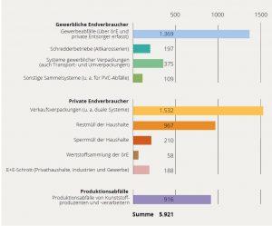 Kunststoffaufkommen nach Herkunftsbereichen nach Zahlen der Consultic-Studie 'Produktion, Verarbeitung und Verwertung von Kunststoffen in Deutschland 2015'. In Europa fallen jährlich rund 27 Millionen Tonnen Kunststoffabfälle an; davon werden aktuell bereits etwa 73 Prozent verwertet. In den einzelnen Ländern ist die Verwertungsrate jedoch sehr unterschiedlich - sie reicht von 20 Prozent in Malta bis 100 Prozent in der Schweiz. (Bildquelle: Statusbericht de deutschen Kreislaufwirtschaft 2018)
