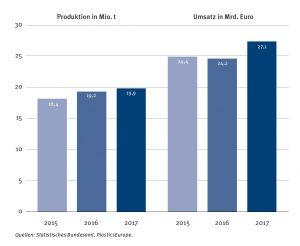 Kunststoffproduktion und Umsatz mit Kunststoff in Deutschland 2017: Die Produktion wuchs um 3,8 Prozent, die Umsätze stiegen um 12,1 Prozent. (Bildquelle: Plasticseurope Deutschland)