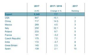 Top 10 – die zehn größten Abnehmerländer deutscher Kunststoff- und Gummimaschinen im Jahr 2017. (Bildquelle: VDMA)