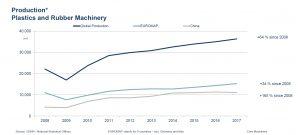 Die Europäischen Hersteller von Kunststoff- und Gummimaschinen Euromap (hellblau) erreichten 2017 ein Produktionsvolumen von rund 15,3 Mrd. EUR, ein Wachstum von 7 Prozent gegenüber dem Vorjahr. Zum Vergleich: Das weltweite Produktionsvolumen (schwarz) und die Maschinenproduktion in China (grau). (Bildquelle: Euromap)