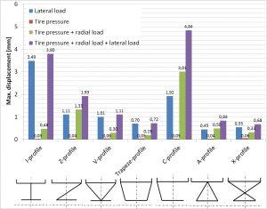 Vergleich der maximalen Verformungen prinzipieller Radgeometrien unter verschiedenen Lastkombinationen. (Bildquelle: Fraunhofer LBF)