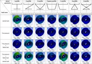 Wissenschaftler des Fraunhofer LBF identifizieren eine optimale Leichtbaustruktur, indem sie unterschiedliche Radgeometrien hinsichtlich ihrer geometrischen Steifigkeit bewerten. (Bildquelle: Fraunhofer LBF)