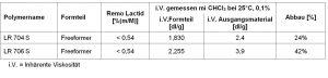 Reduktion der inhärenten Viskosität in den additiv gefertigten Teilen.