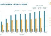 Produktion, Export und Import von Kunststoff- und Gummimaschinen in den Geschäftsjahren 2009 bis 2017 sowie Prognose für das laufende Geschäftsjahr. (Bildquelle: VDMA-FG Kunststoff- und Gummimaschinen)