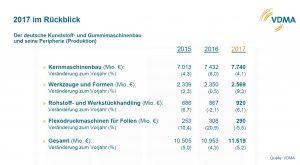 VDMA_Kunststoff- und Gummimaschen_Peripherie_Produktion_2015_2016_2017_
