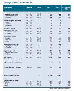 Wichtige Geschäftszahlen der Hersteller von Kunststoff- und Gummimaschinen im Jahr 2017. (Bildquelle: VDMA-FG Kunststoff- und Gummimaschinen)