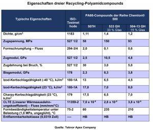 Eigenschaftstabelle der Recycling-Polyamidcompounds (Bildquelle: Teknor Apex)