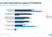 IoT-Plattformen sind für die Industrie 4.0 von zentraler Bedeutung. Sie ermöglichen die Vernetzung und Interaktion verschiedenster Maschinen, Geräte und Anwendungen im Internet der Dinge. (Bildquelle: Bitkom)