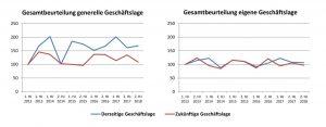 Bild 2: Composites-Development-Index: Die aktuellen Erwartungen an die künftige generelle sowie die künftige eigene Geschäftslage sind etwas weniger optimistisch als bei der letzten Befragung vor einem Jahr. (Bildquelle: Composites Germany)