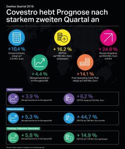 Geschäftszahlen im 2. Quartal 2018. Covestro hebt Prognose nach einem guten 1. und 2. Quartal an. Das Konzernergebnis im ersten Halbjahr lag bei 1,2 Mrd. EUR, was einem Plus von 31,1 Prozent entspricht. (Bildquelle: Covestro)