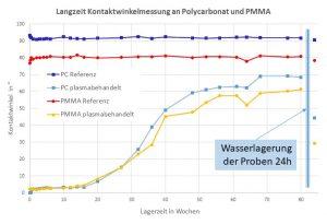 Die Kontaktwinkelmessungen an den Oberflächen von Polycarbonat und Polymethylmethacrylat (PMMA). Der Kontaktwinkel mit Wasser ist dabei ein Maß für die Hydrophilie einer Oberfläche: Je kleiner der Kontaktwinkel (gute Benetzbarkeit), umso höher ist die Hydrophilie der Oberfläche. (Bildquelle: Innovent)