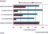 PV0718_Trendbarometer_1
