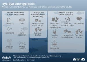 Von der vorgeschlagenen EU-Richtlinie betroffene Einwegkunststoffprodukte Bildquelle: Europäische Kommission, Statista