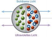 Mit Hilfe eines photoschaltbaren Katalysatorsystems lassen sich sowohl Kettenlänge (links) als auch Zusammensetzung (rechts) der gebildeten Polymere durch Licht unterschiedlicher Wellenlänge kontrollieren. (Bildquelle: Universität Berlin)