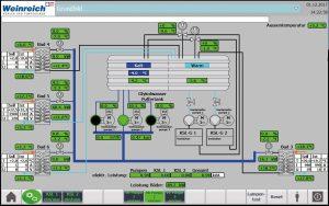 Prozessvisualisierung der Temperier- und Kühlanlagen mit Mess- und Verbrauchswerten in Echtzeit. (Bildquelle: Weinreich Industriekühlung)
