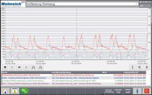 Grafische Auswertung des Energieverbrauches des Werkzeugs einer Kühlanlage. (Bildquelle: Weinreich Industriekühlung)