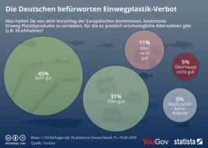 Das Verbot für Einwegplastik trifft bei den Deutschen auf große Zustimmung. Bildquelle: Statista