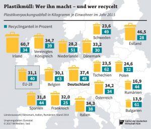 Europäische Entwicklung der Kunststoffabfälle und der Recyclingquote Bildquelle: Institut der deutschen Wirtschaft Köln