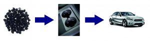 Testreihenfolge im Automobilbereich: 1) Rohmaterial (Granulat), 2) Bauteil, 3) komplettes Fahrzeug Bildquelle: Hexpol TPE