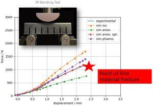 Validierungssimulationen zeigen Potentiale der neu entwickelten Methode und deren Einsatzmöglichkeiten, z.B. optimierte anisotrope Ansätze und vereinfachte phänomenologische Modelle. (Bildquelle: Fraunhofer LBF)