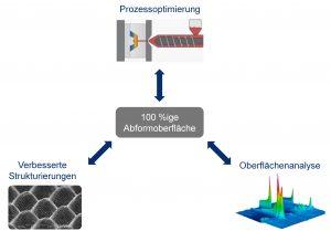Eine hochgenaue Abformung von stark strukturierten Oberflächen beim Spritzgießen erreichen – das ist das Ziel des gemeinsamen Forschungsprojekts des Reichle Technologiezentrums, der 2R Kunststofftechnik und des Instituts für Kunststofftechnik (IKT) der Universität Stuttgart. (Bildquelle: IKT der Universität Stuttgart)
