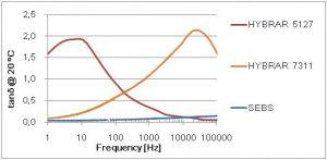 Dämpfungsverhalten  des Triblock-Copolymers vs. konventionelles SEBS (Bildquelle: Kuraray)