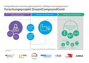 Im dem Forschungsprojekt 'Dreamcompoundconti' erarbeiten Covestro und fünf Universitäten beziehungsweise Forschungseinrichtungen ein kontinuierliches Verfahren zur industriellen Produktion des neuen Hochleistungskunststoffs. (Bildquelle: Covestro)