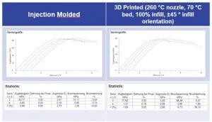 Vergleich von spritzgegossenen und 3D-gedruckten Zugstäben