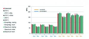 Vergleich der Zugfestigkeiten von PA6 und PA610 bei Variation der Verarbeitungsparameter. (Bildquelle: KrausMaffei)