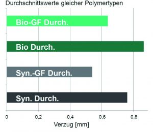 Vergleich des Verzugsverhaltens von PA6 und PA610. (Bildquelle: Krausmaffei)