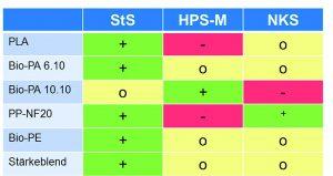 Biokunststoffe erobern weiterhin neue Anwendungsgebiete – immer häufiger kommen dabei biobasierte, biologisch nicht abbaubare Kunststoffe nicht nur im Verpackungsbereich, sondern auch in technischen Anwendungen zum Einsatz. Ein Beispiel für einen technischen Kunststoff, der überwiegend auf nachwachsenden Rohstoffen basiert, ist PA610. Es unterscheidet sich von herkömmlichem Polyamid 6 (PA6) und 66 (PA66) durch eine reduzierte Wasseraufnahme sowie bessere Hydrolyse- und Spannungsrissbeständigkeit. Im Gegensatz zu beiden kann PA610 aus einem petrochemischen Diamin und aus der biobasierten Sebacinsäure polymerisiert werden. Ausgangsstoff der Sebacinsäure ist das so genannte Rizinusöl, ein Pflanzenöl, das aus dem Samen des tropischen Wunderbaums (Ricinus communis) gewonnen wird. Der Anteil dieses nachwachsenden Rohstoffs im Basispolymer PA610 beträgt mehr als 60 Prozent, womit die gängige Definition eines Biokunststoffs erfüllt wird. Verarbeitung von  Biokunststoffen Für den Kunststoffverarbeiter wirft die erstmalige Verwendung solcher biobasierten Kunststoffe verschiedene Fragen auf. In gewisser Weise ist die Situation vergleichbar mit der Einführung des Kraftstoffs E10 in Deutschland im Jahr 2011. Viele Fahrzeugbesitzer waren damals unsicher, ob ihr Wagen die neue Benzinsorte verträgt. Um dem Spritzgießer einen Leitfaden an die Hand geben zu können, worauf bei der Verarbeitung von Biokunststoffen geachtet werden muss, hat Krauss Maffei, München, in Zusammenarbeit mit der Hochschule Rosenheim und dem Institut für Biokunststoffe und Bioverbundkunststoffe (IfBB) in Hannover systematische Untersuchungen zur Verarbeitung von Biopolymeren durchgeführt. Dabei wurde untersucht, ob PA610 im Vergleich zu konventionellem PA6 anders reagiert, wenn bestimmte Verarbeitungsparameter, wie Zylindertemperatur, Einspritzgeschwindigkeit, Staudruck, Verweilzeit oder Kühlzeit sich verändern. Als Prüfkörper dienten Schulterstäbe und Kästchen, die im Spritzgießen hergestellt wurden. Im Rahme