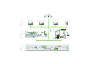 Einfache IT-Integration auf vertikaler und horizontaler Ebene durch den Einsatz von Edge Devices (Bildquelle: alle Keba)