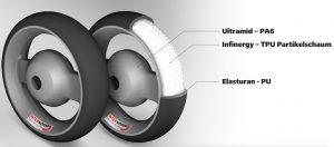 Schnitt durch das Rad des Rollers E-Floater. (Bildquelle: Internorm Kunststofftechnik)