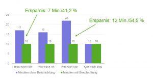 Farbwechselzeiten bei einem Zweifach-Blasformkopf mit amorpher Fließkanal-Beschichtung (grüne Balken) und mit den normalen, unbeschichteten Fließkanälen (blaue Balken) in einer realen Anwendung. Die Messwerte beruhen auf den versuchsbezogenen Parametern zur Schichtenaufteilung, der verwendeten Pigmente und weiteren Gegebenheiten. (Bildquelle: W. Müller)