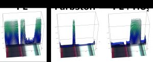 3D-Darstellung der Korrelation zwischen chemischer Identifikation mittels Referenzdaten und den gemessenen Spektren des Laminats. Hohe Balken geben eine gute Übereinstimmung an. (Bildquelle: Bruker Optik)