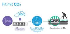 Fit mit CO2. (Bildquelle: Covestro)