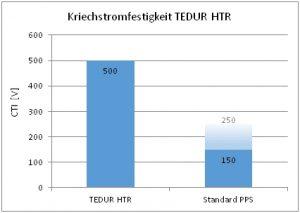 Kriechstromfestigkeit des Polyphenylensulfid-Thermoplasten Tedur HTR, gemessen als CTI-Wert (Comparative Tracking Index) in Volt, im Vergleich zu einem Standard-PPS. (Bildquelle: Albis Plastic)