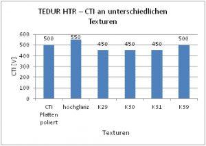 Einfluss verschiedener Oberflächenqualitäten (Oberflächentexturen) von Tedur HTR auf die Kriechstromfestigkeit, gemessen als CTI-Wert: Die Hochglanz-Polierung erhöht die Kriechstromfestigkeit, raue Oberflächen vermindern das Isolationsvermögen. (Bildquelle: Albis Plastic)