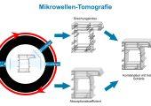 Prinzip der Mikrowellen-Tomografie (Bildquelle: SKZ)