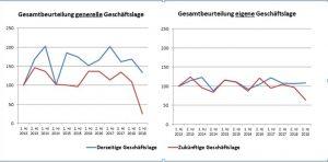 Composites Development Index