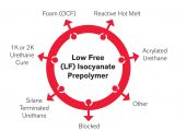 Präpolymer (Quelle: Lanxess)