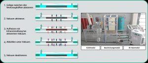 Schematischer Prozess- ablauf beim strahlungs- induzierten Vakuumkon-solidieren. (Bildquelle: Fraunhofer ICT)