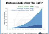 Entwicklung der Kunststoffproduktion von 1950 bis 2017. (Bildquelle: nova-Institut)