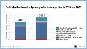 Spezielle Produktionskapazitäten für biobasierte Polymere in den Jahren 2018 und 2023. (Bildquelle: Nova-Institut)