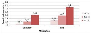 Thermische Degradation indiziert durch den  Gewichtsverlust eines  Polyamid 6 Tapegeleges beim Aufheizen auf verschiedene Prozesstemperaturen in inerter Atmosphäre und an Luft. (Bildquelle: Fraunhofer ICT)