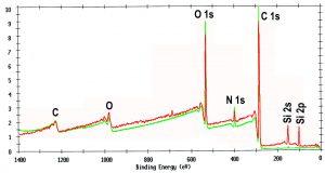 Elementübersichtsspektrum im Fehlstellenbereich vor (rot) und nach (grün) Abspülen der Oberfläche mit spektroskopisch reinem Lösungsmittel. (Bildquelle: Analytik Service Obernburg)