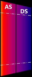Abbildung 3 zeigt die Temperaturversätze (rote Balken), Fertigungstoleranzen (grau) und Potential zur elastischen Deformation von Wälzführungen (blau) im Verhältnis zueinander.