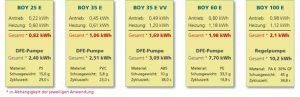 Vergleichsmessungen E-Baureihe von BOY zu entsprechend gleichgroßen Spritzgießmaschinen des Wettbewerbs.